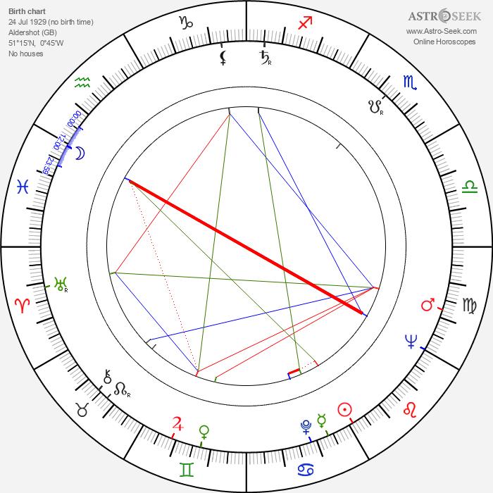 Peter Yates - Astrology Natal Birth Chart