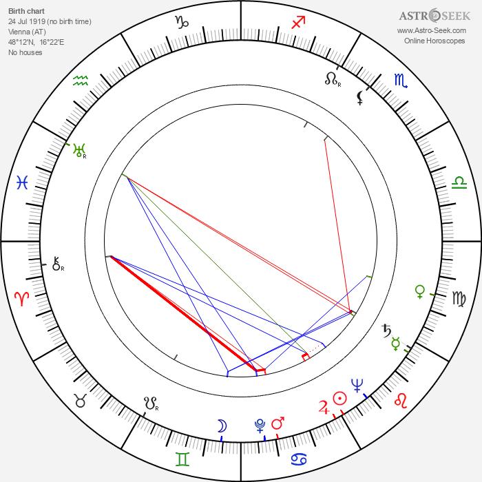 Peter Zinner - Astrology Natal Birth Chart