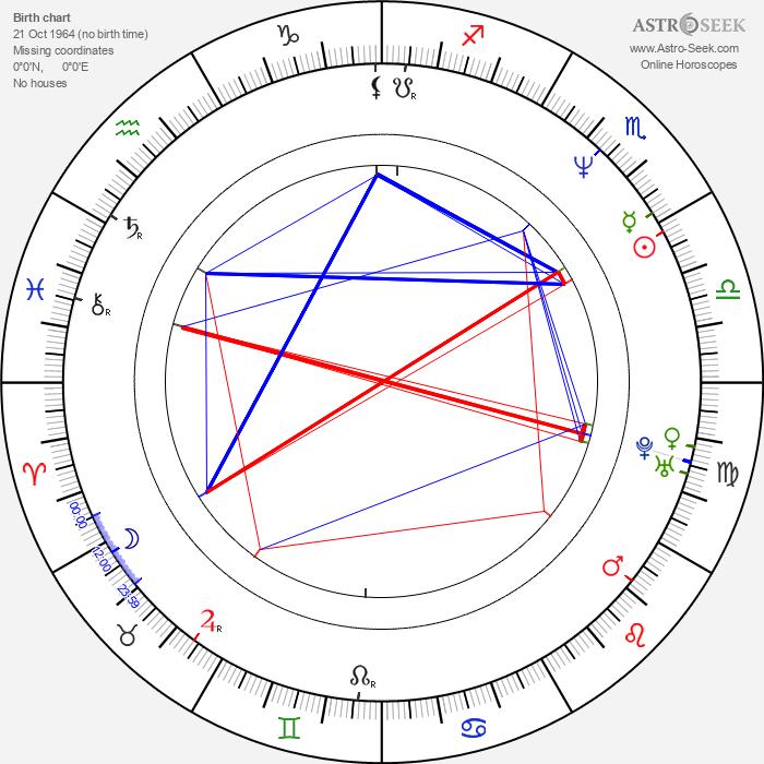 Petr Bakalerov - Astrology Natal Birth Chart