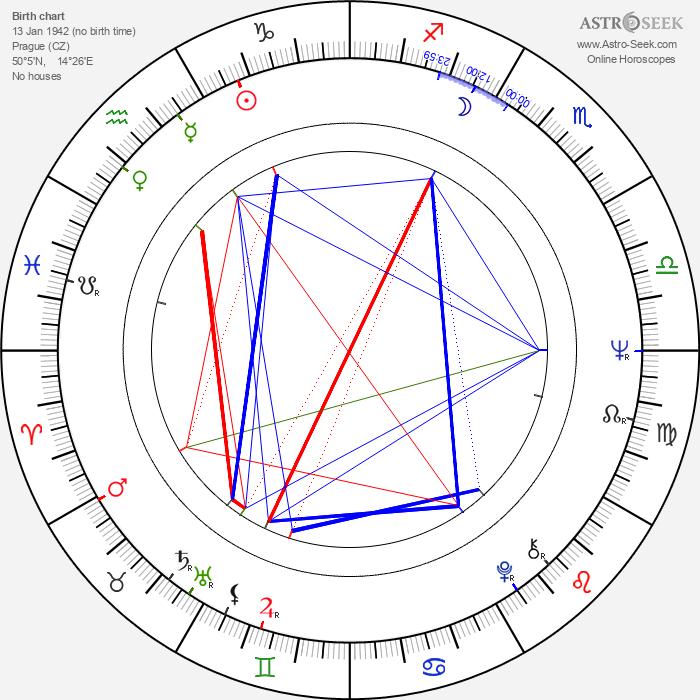 Petr Brožek - Astrology Natal Birth Chart