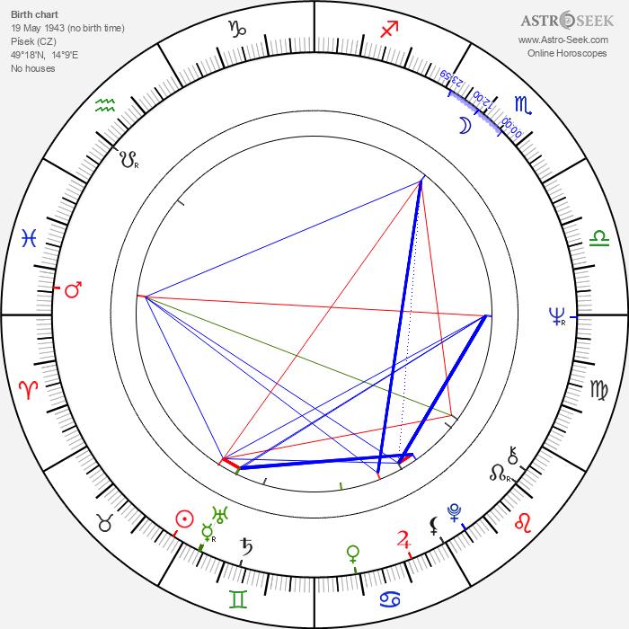 Petr Brukner - Astrology Natal Birth Chart