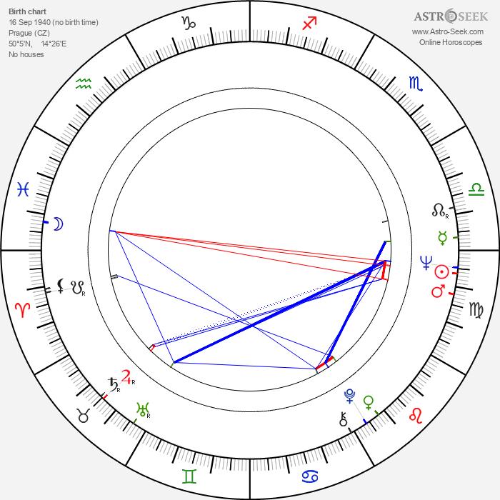 Petr Čepek - Astrology Natal Birth Chart