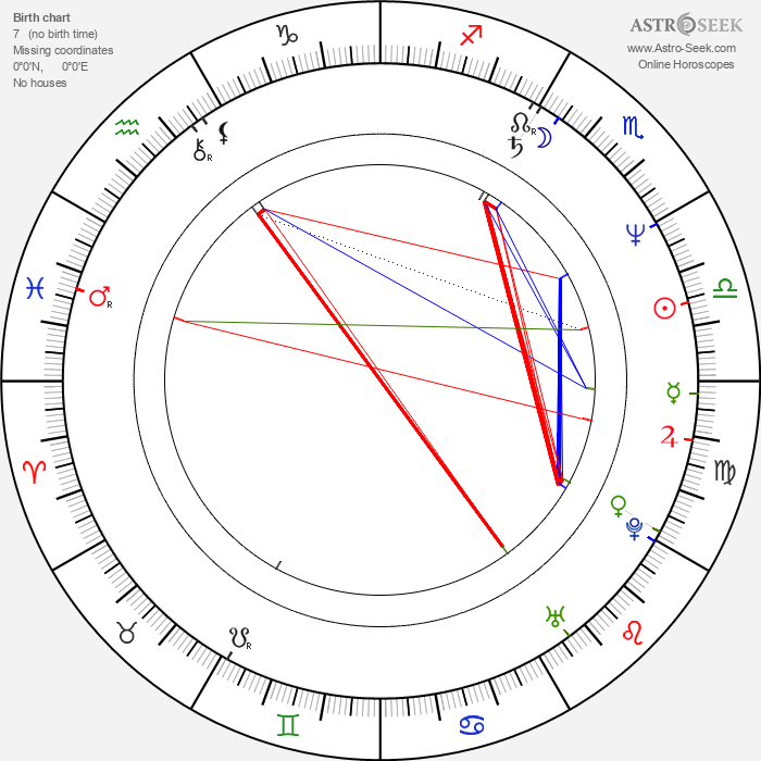 Petr Čermák - Astrology Natal Birth Chart