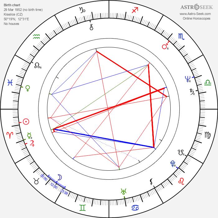 Petr Drozda - Astrology Natal Birth Chart