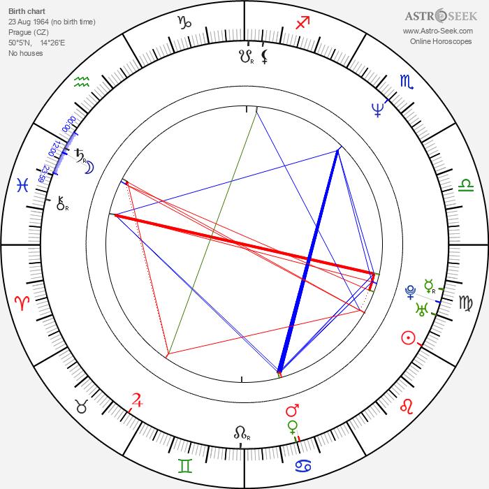 Petr Forman - Astrology Natal Birth Chart