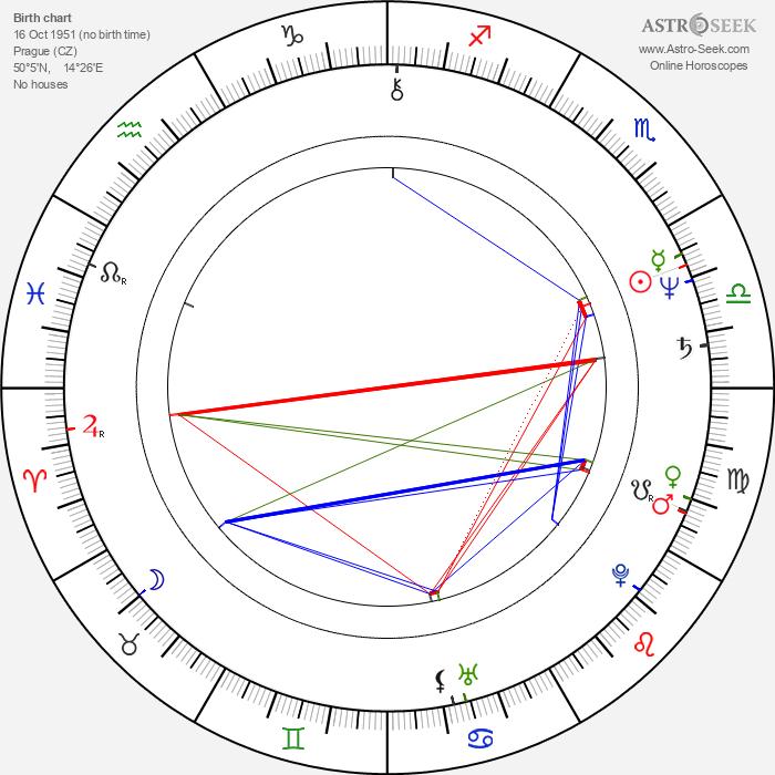 Petr Hanus - Astrology Natal Birth Chart