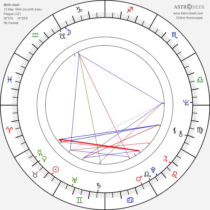 Petr Hapka - Astrology Natal Birth Chart