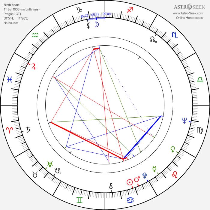 Petr Herrmann - Astrology Natal Birth Chart