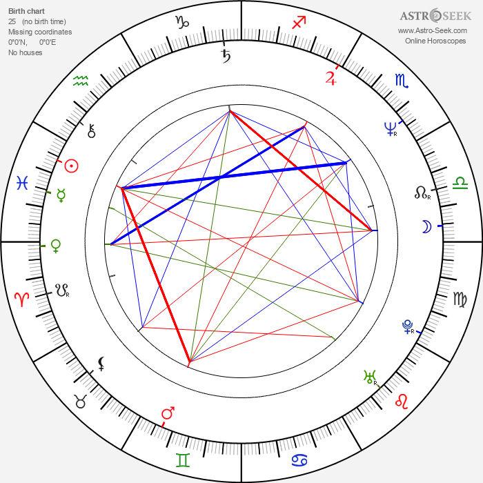 Petr Heteša - Astrology Natal Birth Chart