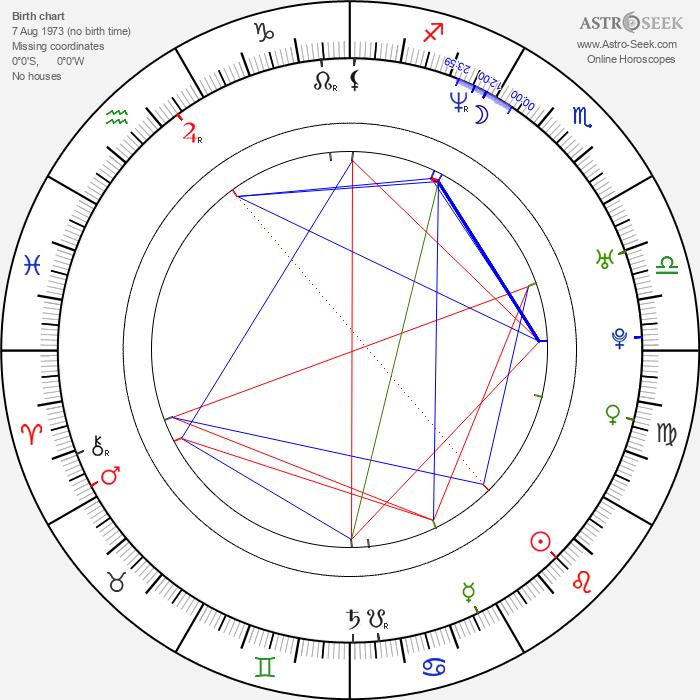 Petr Hrdlička - Astrology Natal Birth Chart