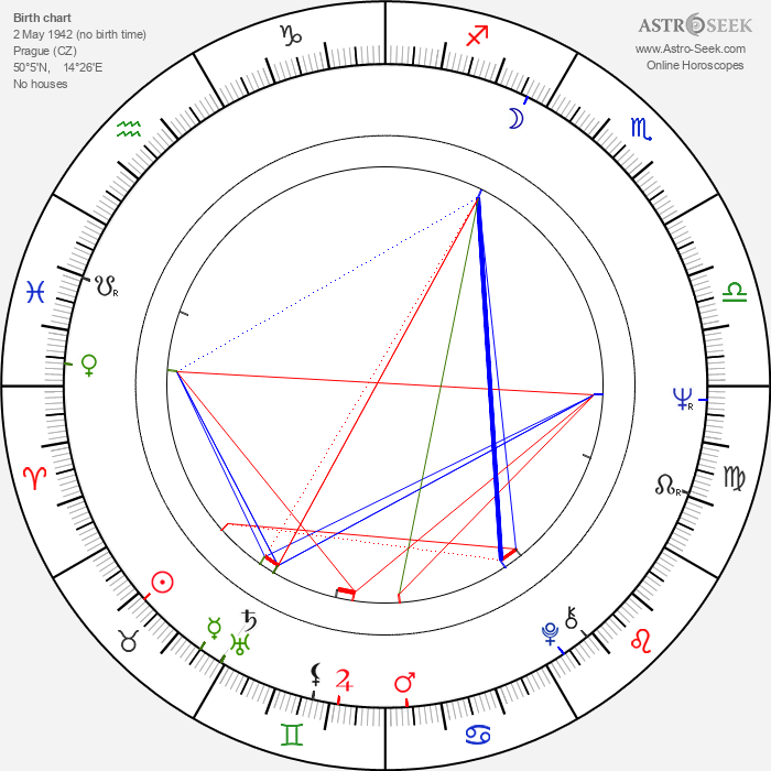 Petr Janda - Astrology Natal Birth Chart