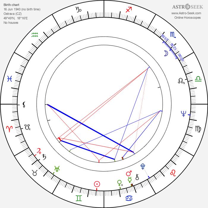 Petr Kaplan - Astrology Natal Birth Chart