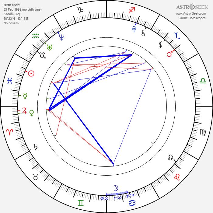 Petr Klouček - Astrology Natal Birth Chart
