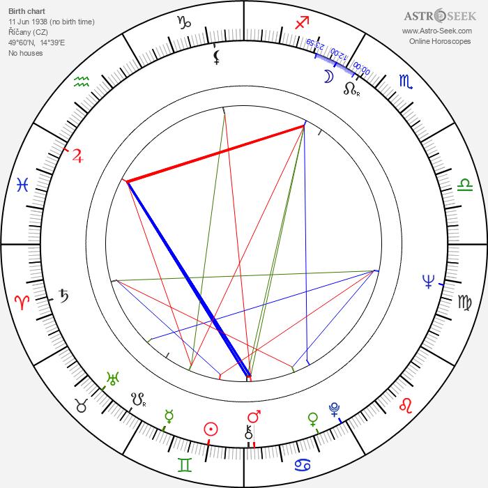 Petr Kostka - Astrology Natal Birth Chart