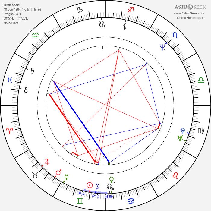 Petr Malásek - Astrology Natal Birth Chart