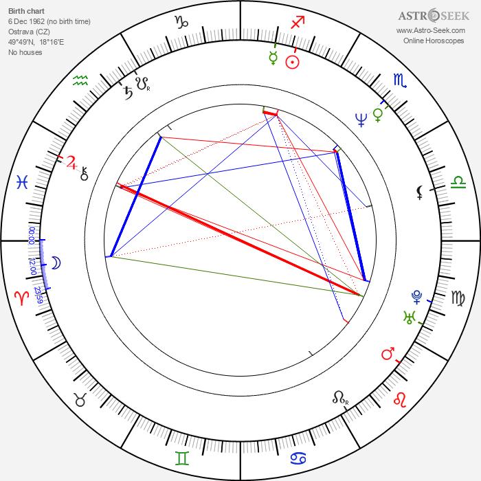 Petr Meissel - Astrology Natal Birth Chart