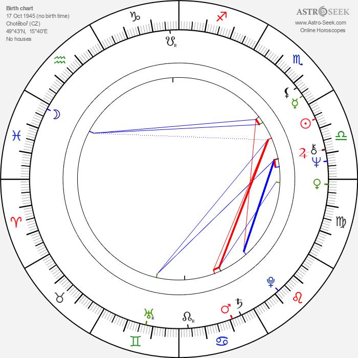 Petr Musílek - Astrology Natal Birth Chart