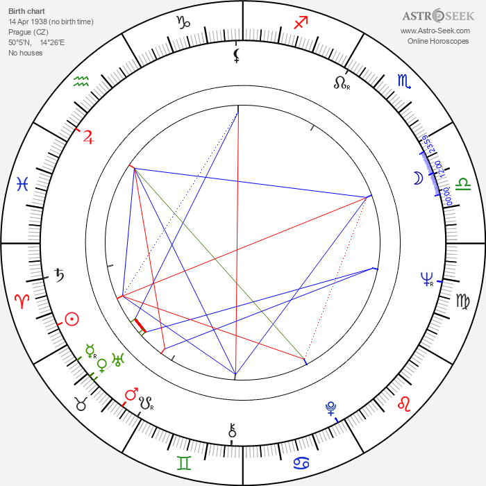 Petr Nárožný - Astrology Natal Birth Chart