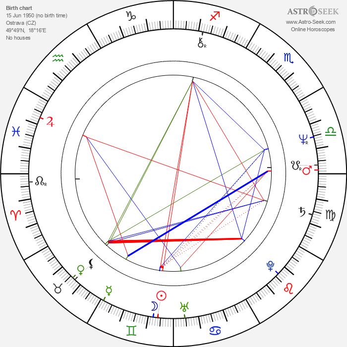 Petr Němec - Astrology Natal Birth Chart