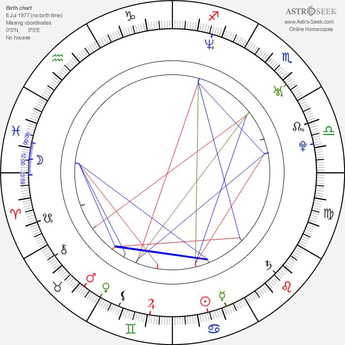 Petr Novák - Astrology Natal Birth Chart