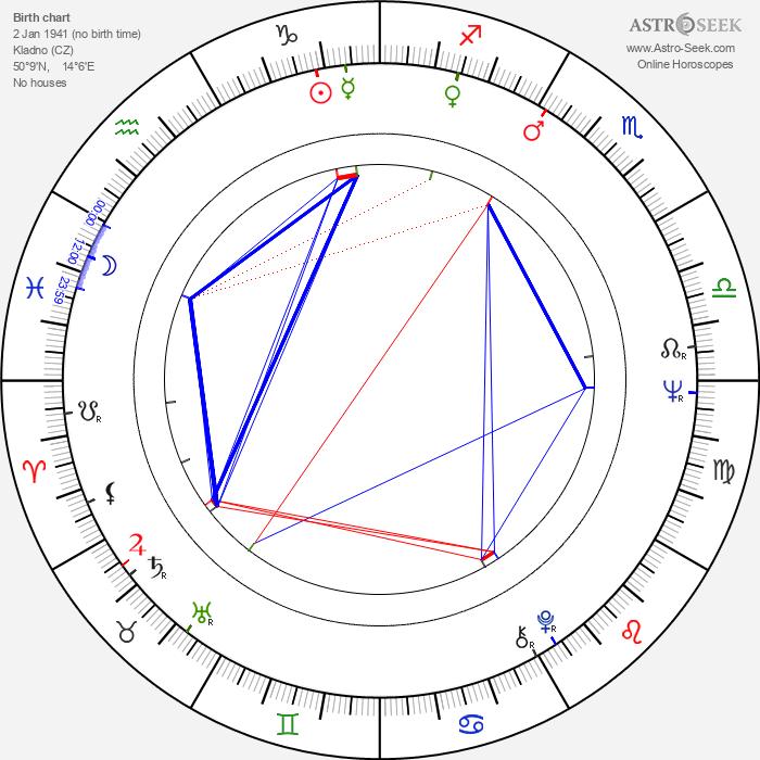 Petr Pithart - Astrology Natal Birth Chart