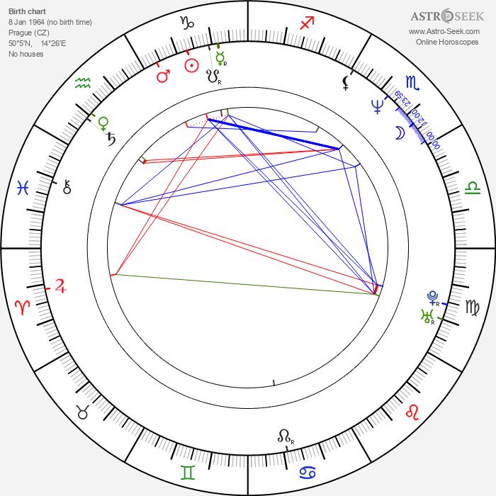 Petr Placák - Astrology Natal Birth Chart