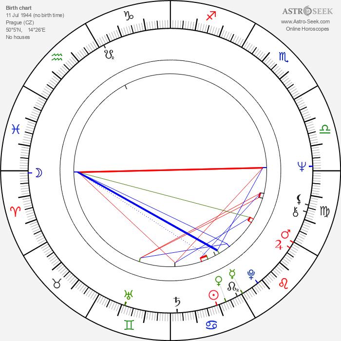 Petr Popelka - Astrology Natal Birth Chart