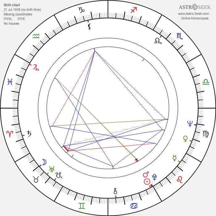 Petr Prachtel - Astrology Natal Birth Chart