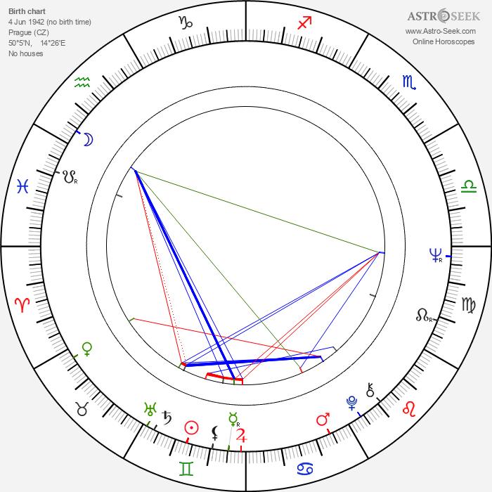 Petr Ruttner - Astrology Natal Birth Chart