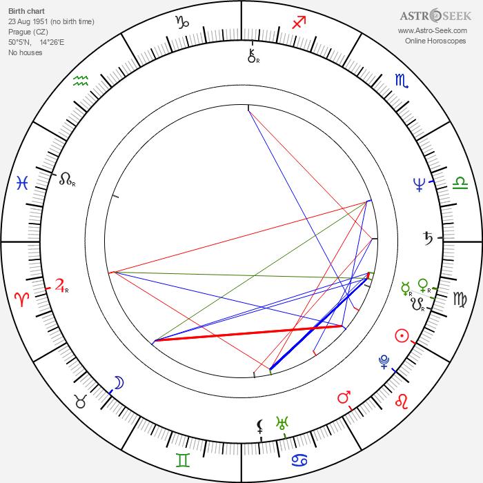 Petr Šabach - Astrology Natal Birth Chart