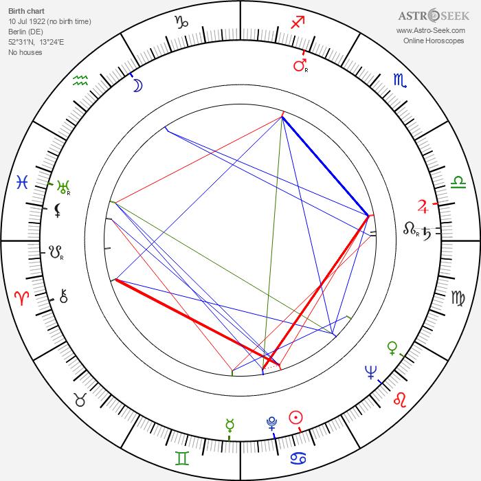 Petr Schulhoff - Astrology Natal Birth Chart