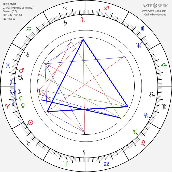 Petr Sepéši - Astrology Natal Birth Chart