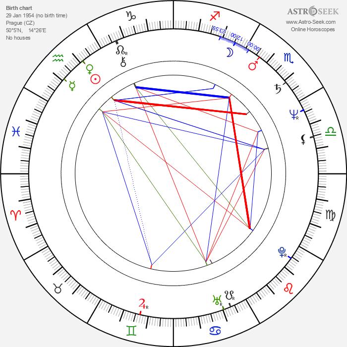 Petr Šícha - Astrology Natal Birth Chart