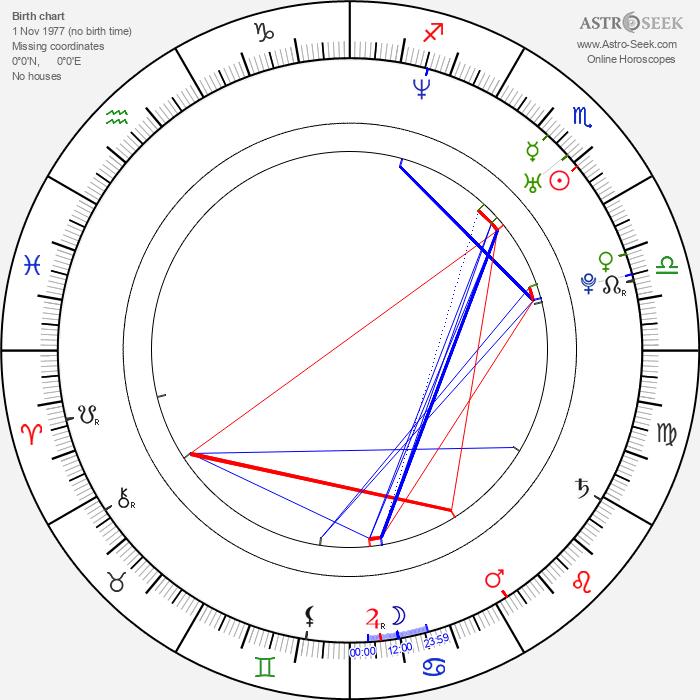 Petr Šilhánek - Astrology Natal Birth Chart