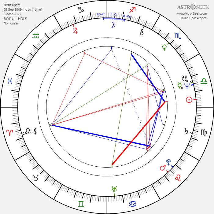 Petr Skála - Astrology Natal Birth Chart
