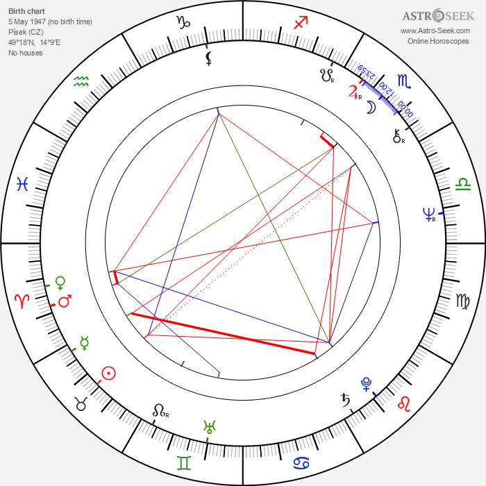 Petr Skala - Astrology Natal Birth Chart