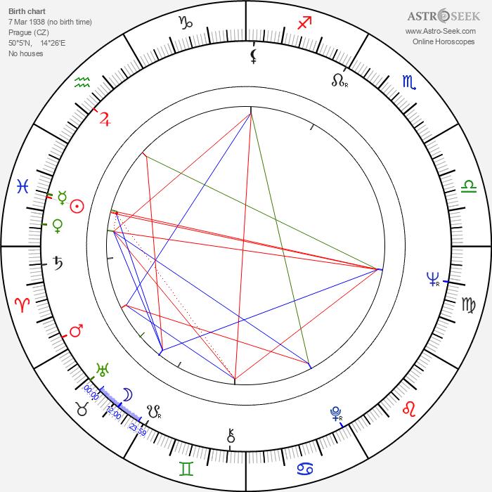 Petr Skoumal - Astrology Natal Birth Chart