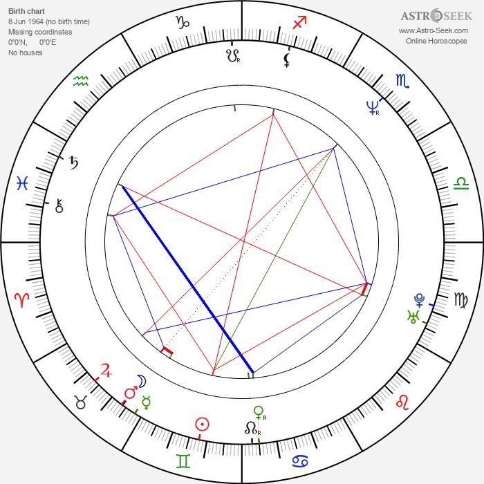 Petr Soumar - Astrology Natal Birth Chart