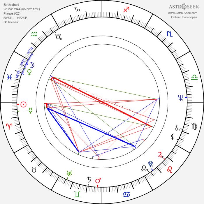 Petr Spálený - Astrology Natal Birth Chart