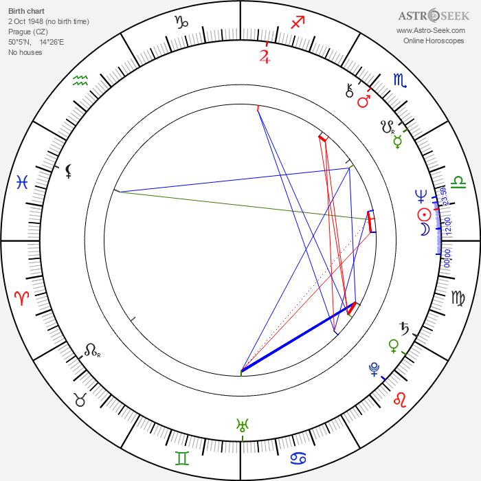 Petr Štěpánek - Astrology Natal Birth Chart