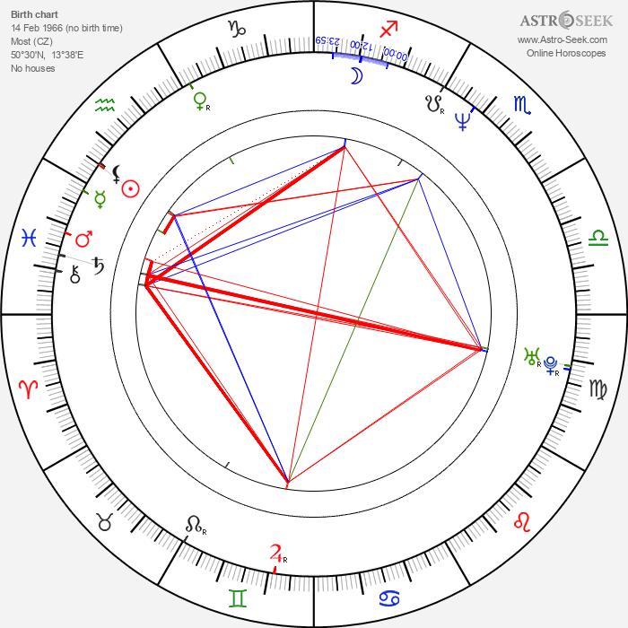 Petr Svoboda - Astrology Natal Birth Chart