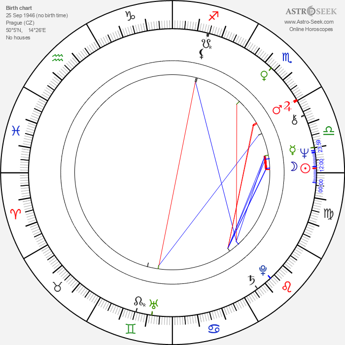 Petr Svojtka - Astrology Natal Birth Chart