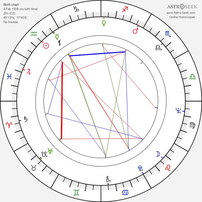 Petr Tuček - Astrology Natal Birth Chart