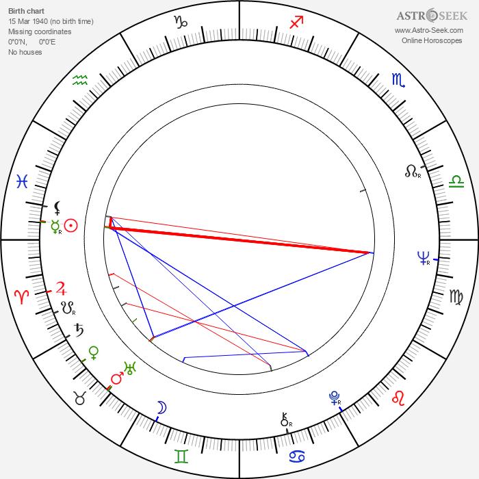 Petr Volf - Astrology Natal Birth Chart