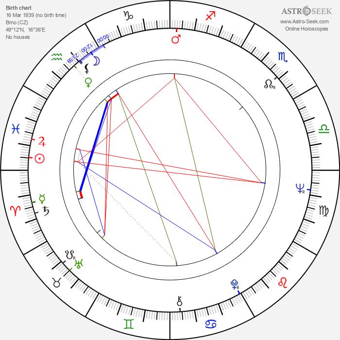 Petr Weigl - Astrology Natal Birth Chart
