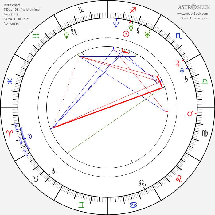Petra Beoková - Astrology Natal Birth Chart