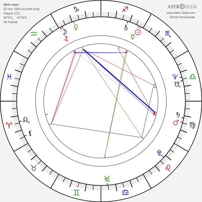 Petra Černocká - Astrology Natal Birth Chart