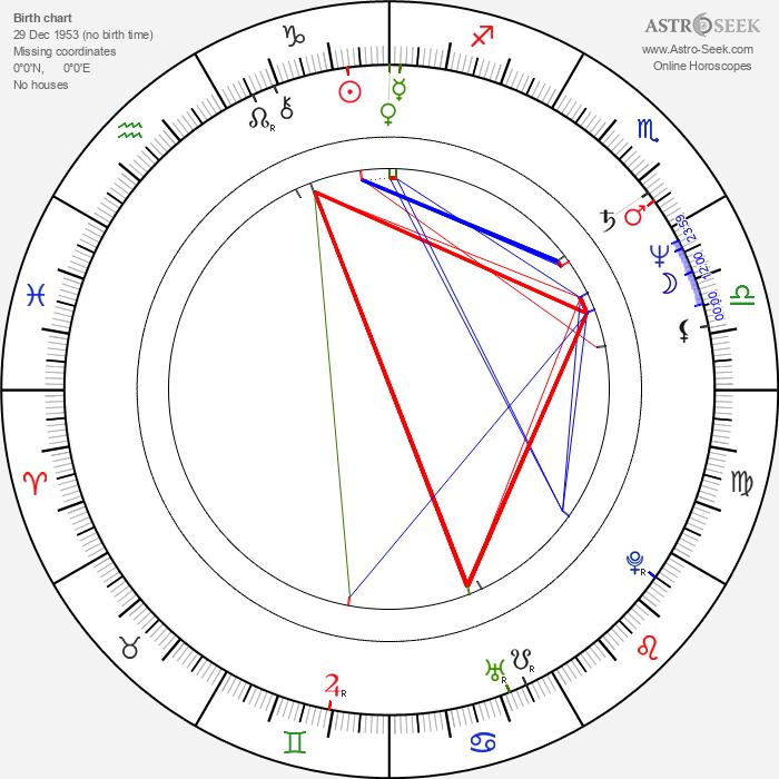 Petra Haffter - Astrology Natal Birth Chart
