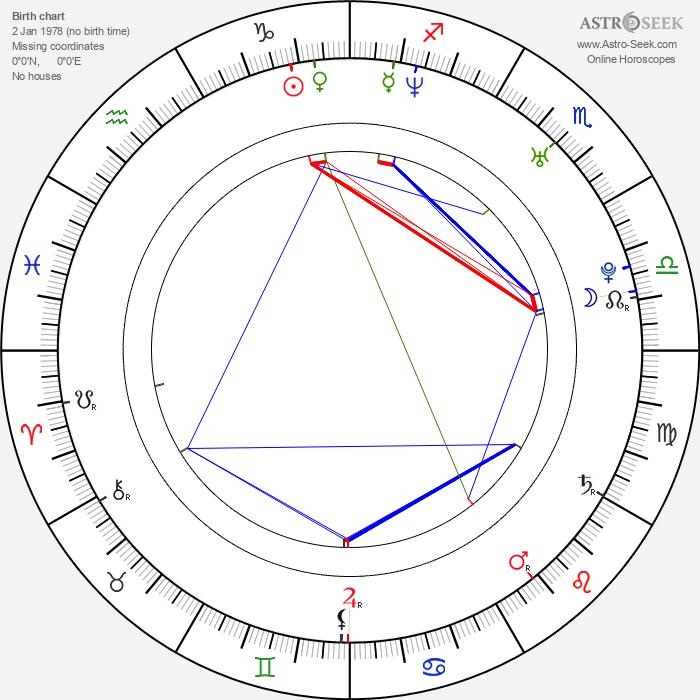 Petra Havlasova - Astrology Natal Birth Chart