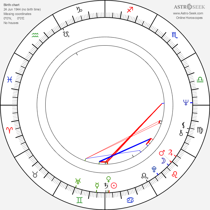 Petra Martínez - Astrology Natal Birth Chart